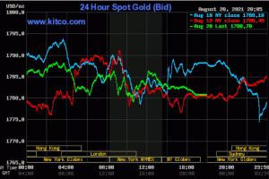 Biến thể Delta gây lo ngại, giá vàng chưa thoát đà suy giảm