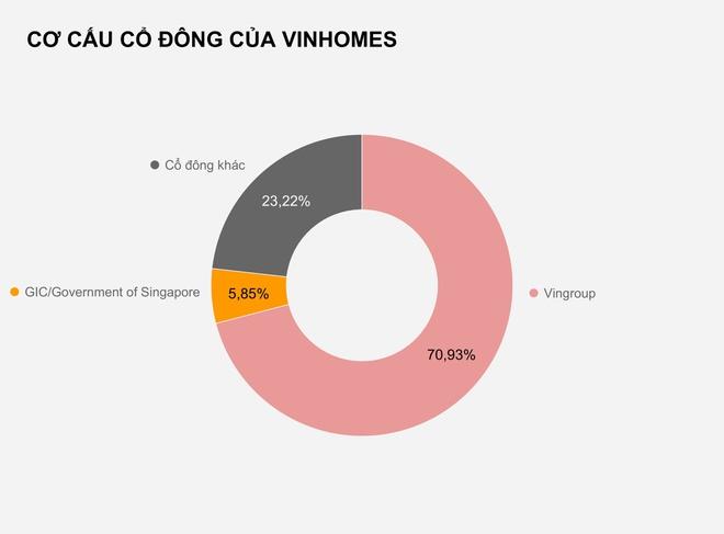 Ai đang gom số cổ phiếu hàng nghìn tỷ của Vinhomes?
